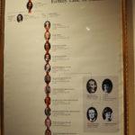 Семейная линия Черчиллей